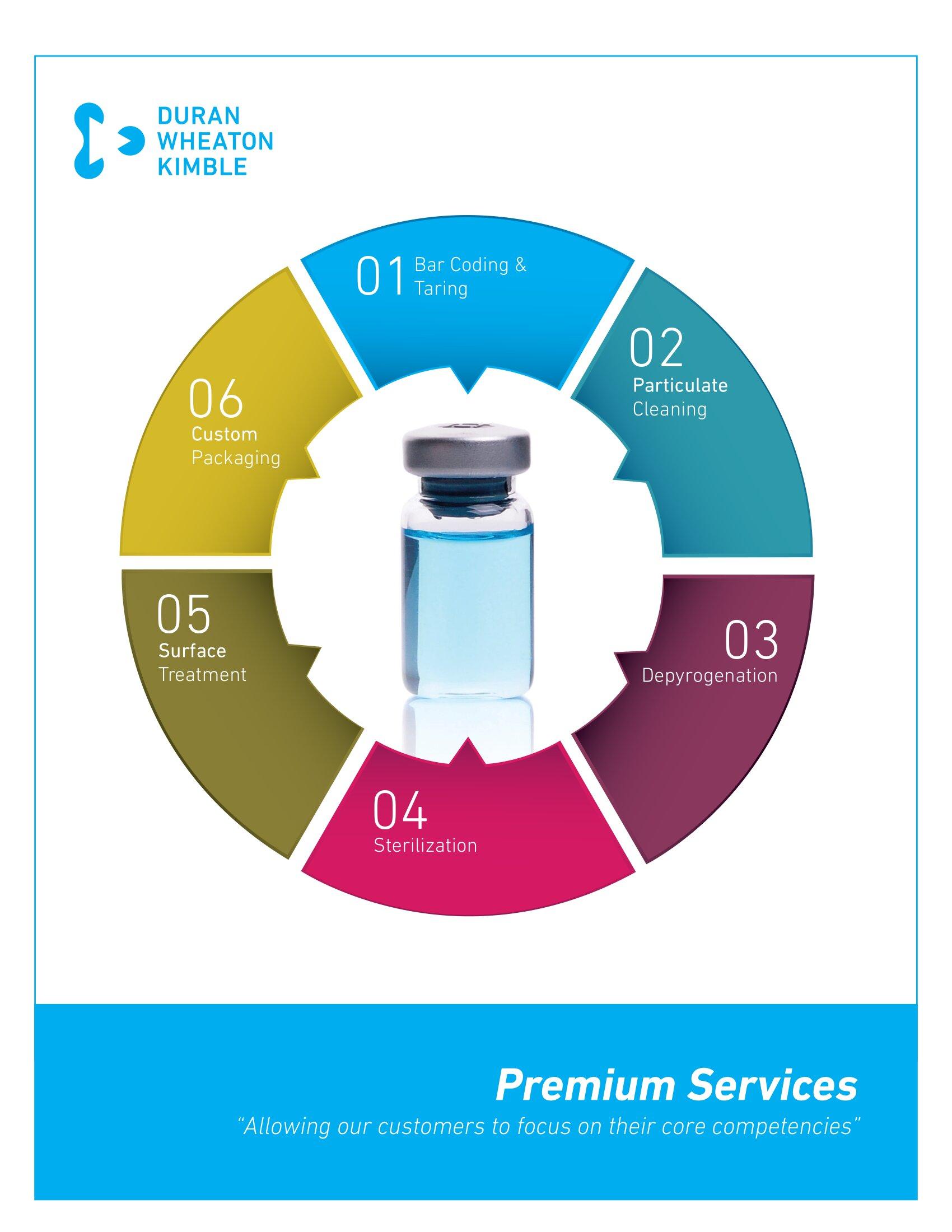 WHEATON® Premium Services